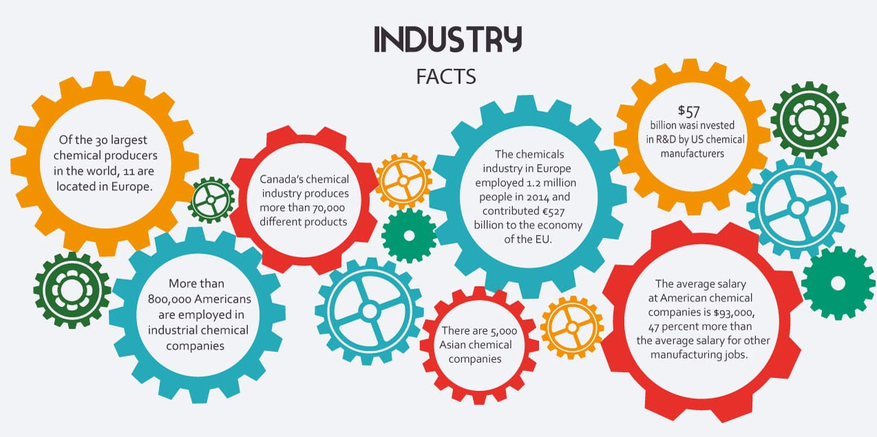 industry facts