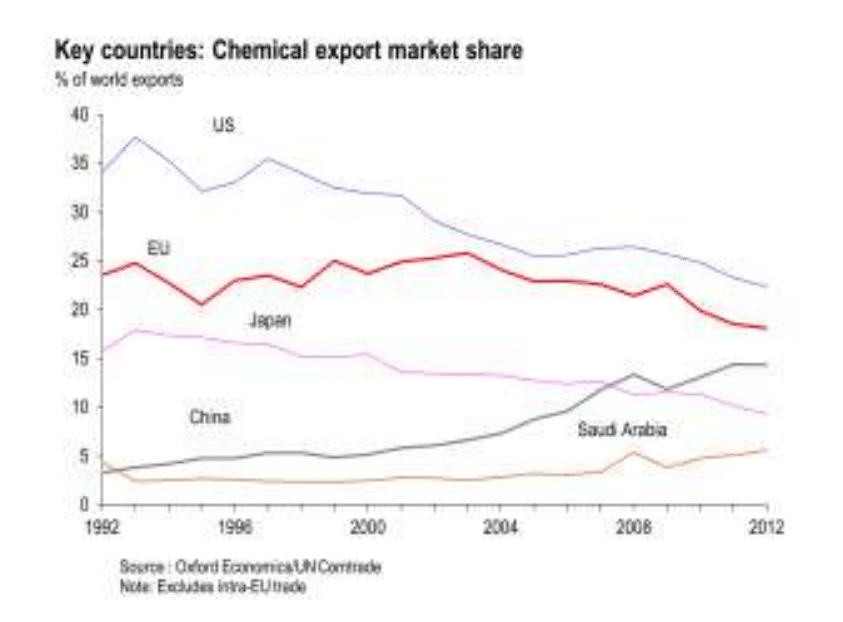 Chemical export market share 1990-2014